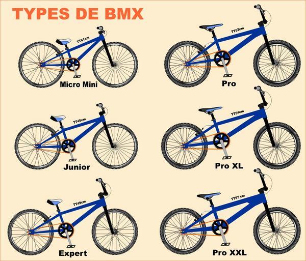 Type de BMX
